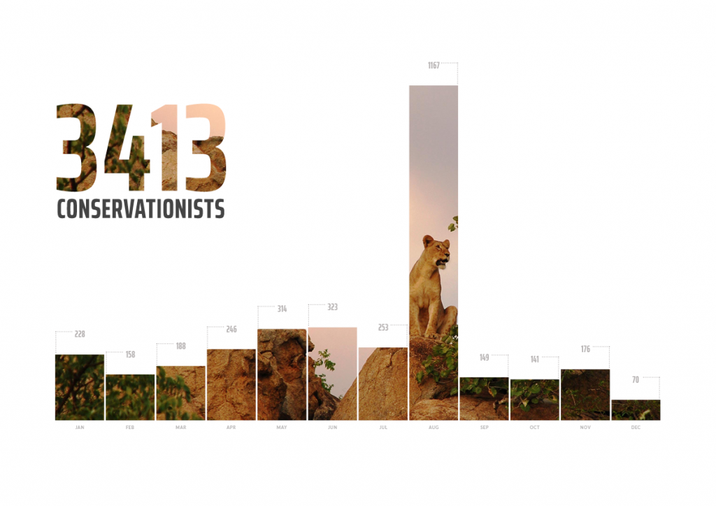 In 2018, there were 3413 stakeholders working to achieve UN SDG 15: Life On Land